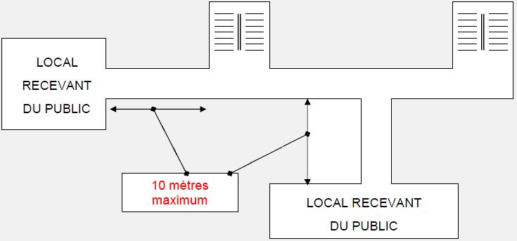 5 Evacuation Du Public Et Des Occupants